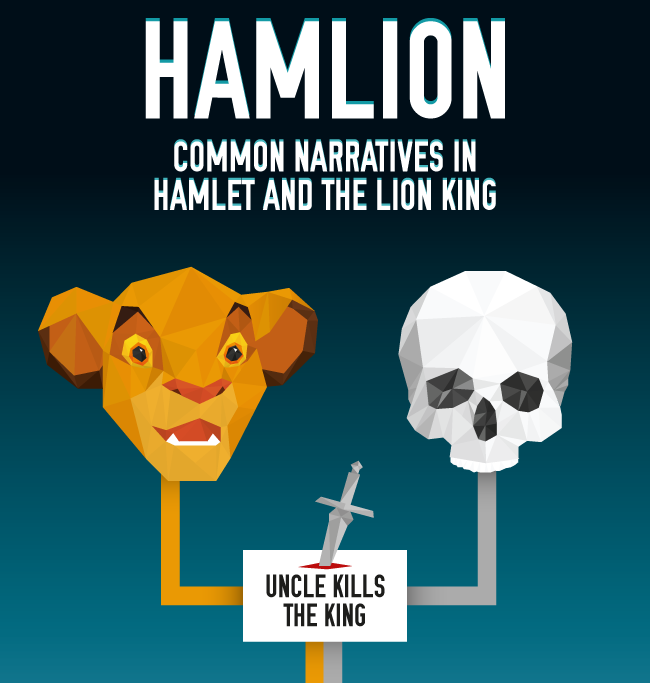 """An image of Simba from The Lion King and a skull with common paths leading to the text """"uncle kills the king"""". Titled """"Hamlion, common narratives in Hamlet and The Lion King""""."""