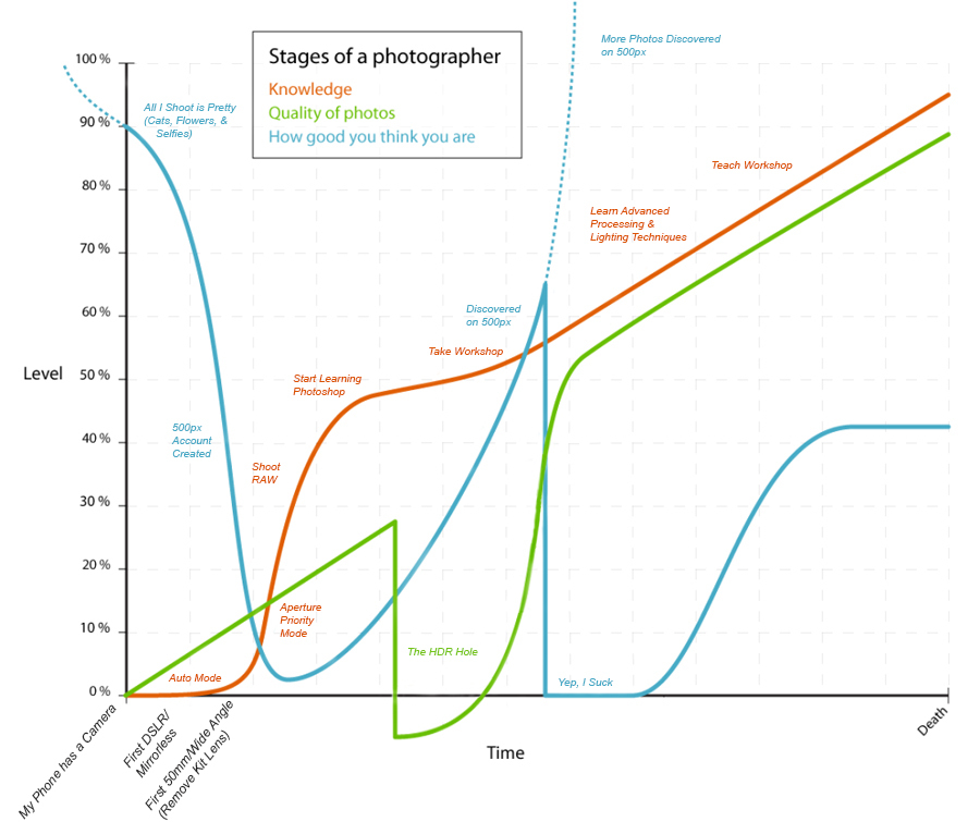 Humurous graph outlining relative skill level of photographer compared to self worth