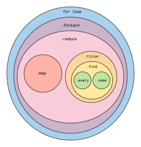 """Circle chart showing how each array function can effectively be nested in those more powerful, with the for loop around them all, then """"for each"""", reduce, both map and filter at the same level, and within filter find, then every and same together."""