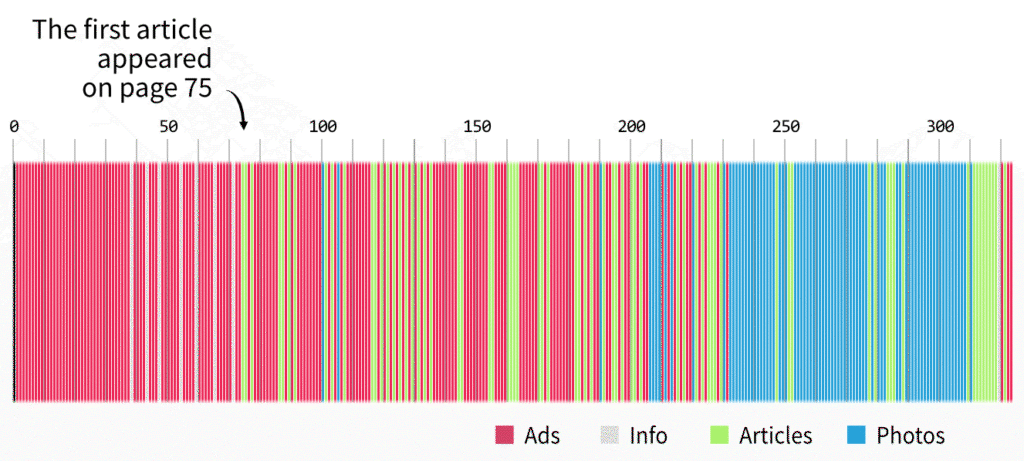 Graph of page use in an edition of Vogue magazine from 1996. The first article was on page 75 out of roughly 330 total. The first 50 pages are almost all adverts; the next 100 are an even mixture of ads and articles; followed by a final third which is mainly photography and almost no ads.