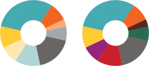 Two pie charts with identical segments, but one has been balanced for saturation by using different colours.
