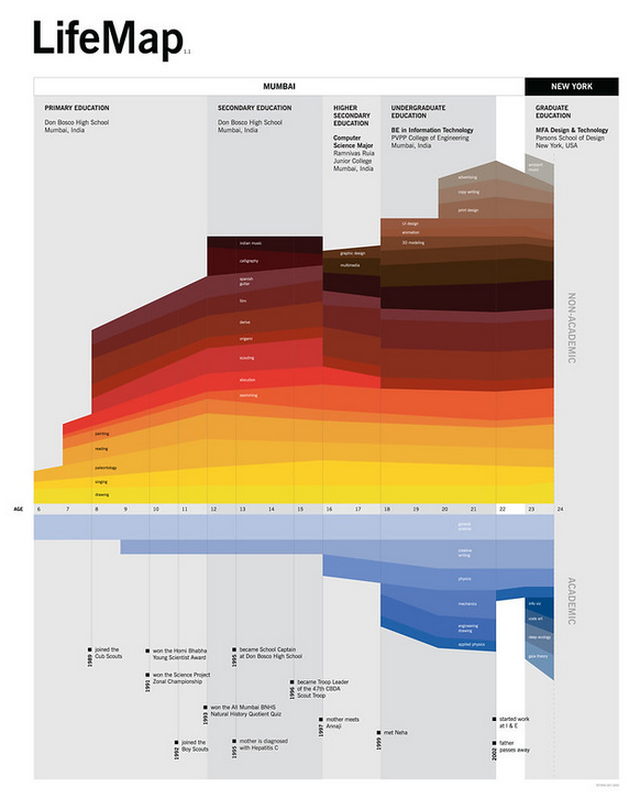 """A graphic representation of education, divided into time periods (e.g. """"primary school"""") with interests growing or being removed. Looks like rock strata."""